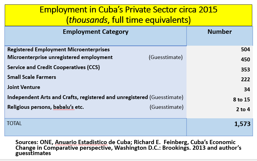 State EnterpriseThe Cuban Economy – La Economía Cubana