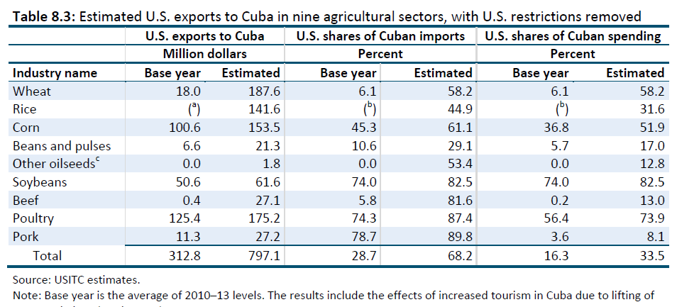Impact of cuban trade embargo