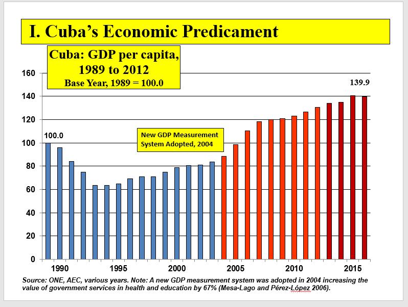 Famosos The Cuban Economy – La Economía Cubana | Page 9 RU33
