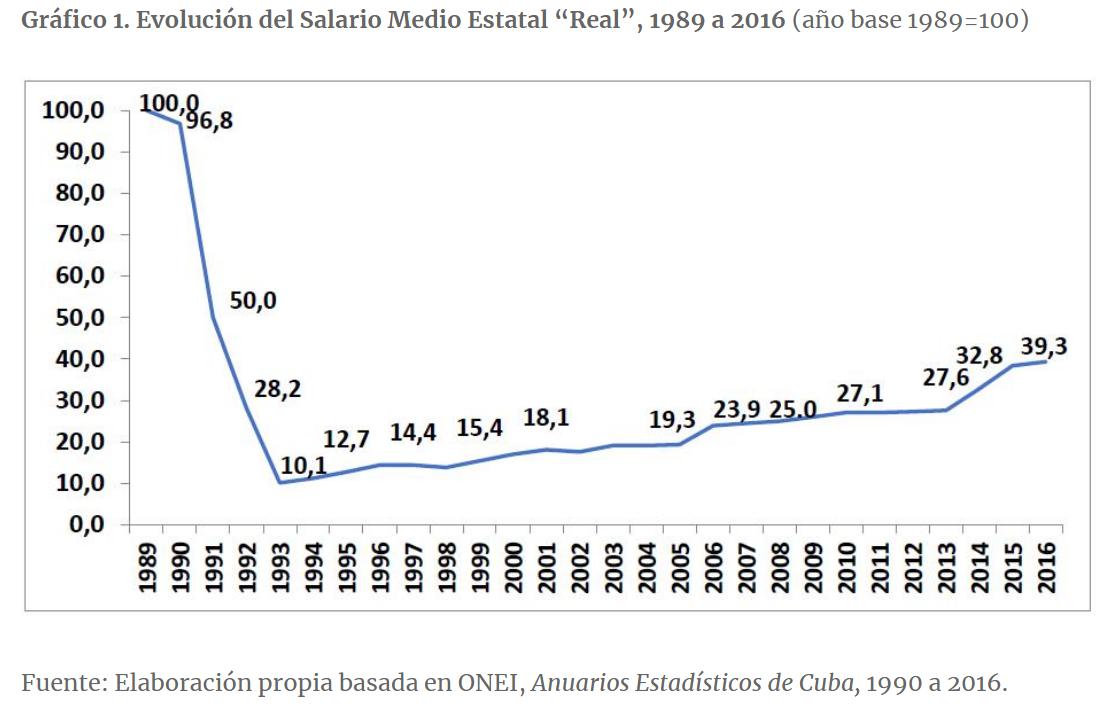 cbc74bb38e Aquí mostramos la serie completa del salario real entre 1989 y 2016